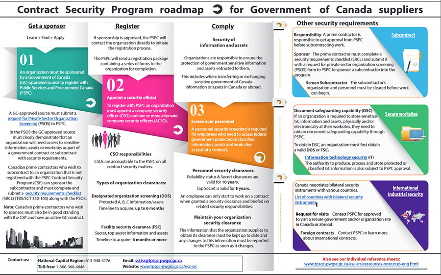 Contract Security Program Roadmaps For Government Of