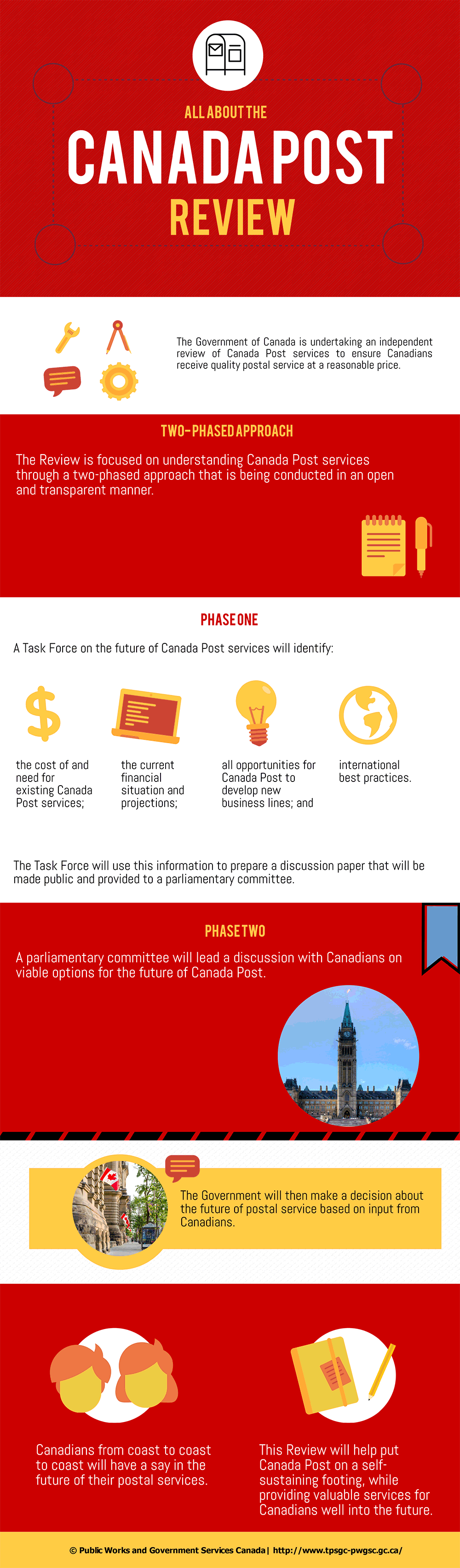 Infographic: All about the Canada post review