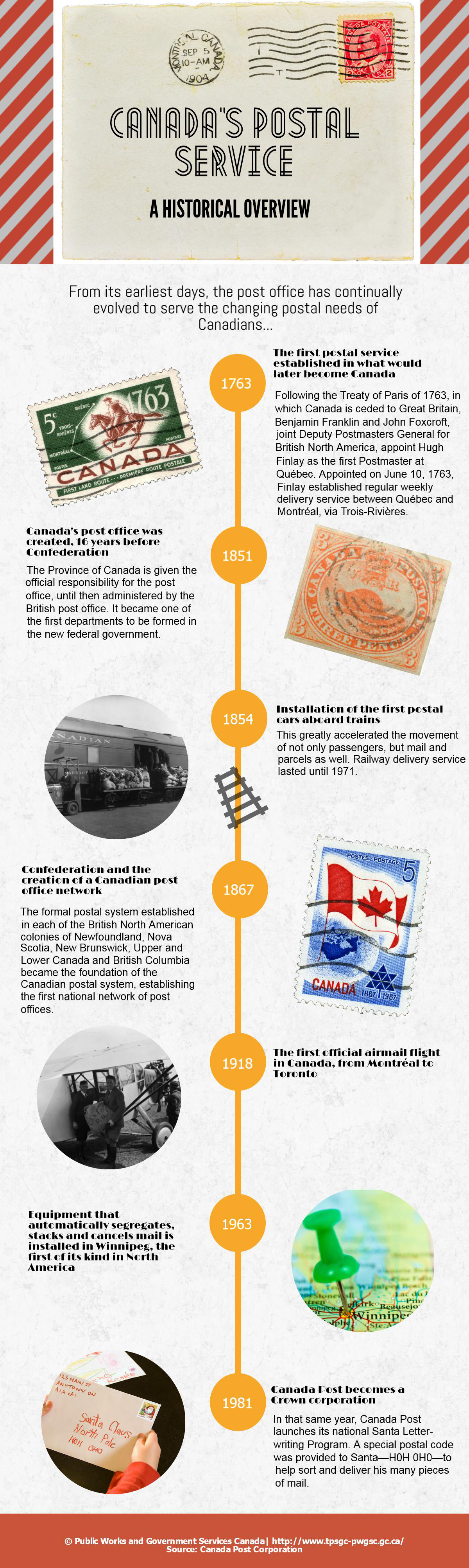 Infographic: Canada's postal service: a historical overview infographic