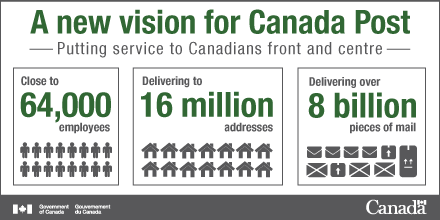 A new vision for Canada Post