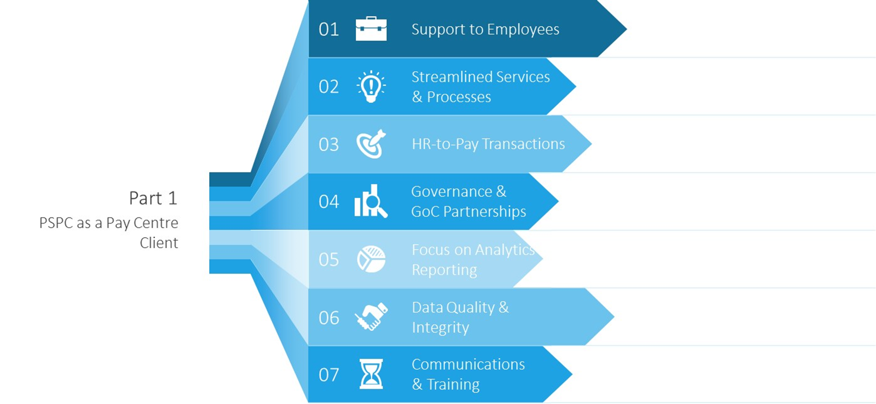 Infographic outlining the 7 categories of effort that PSPC, as a Pay Centre client, has contributed toward HR-to-pay stabilization. The name of each category and descriptions of related efforts follow the infographic.