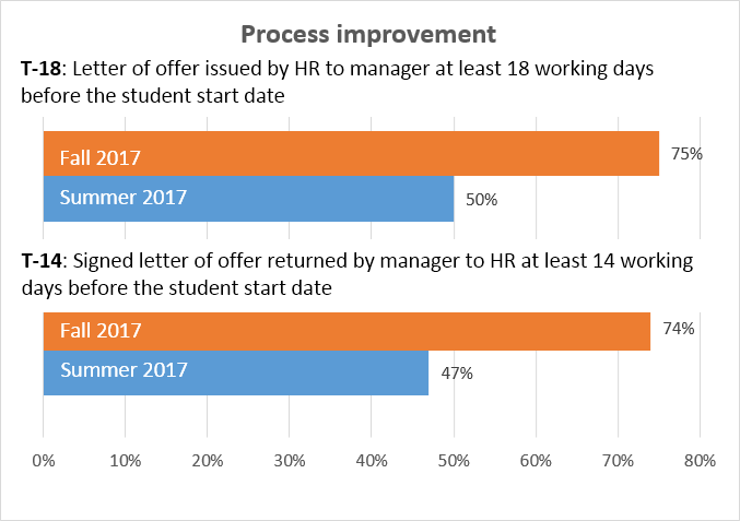 Two horizontal bar graphs depicting process improvements to  the student hiring process. The first graph shows a 25 percentage point  improvement in the Human Resources compliance rate for issuing a letter of  offer, from 50% in the summer to 75% in the fall of 2017.