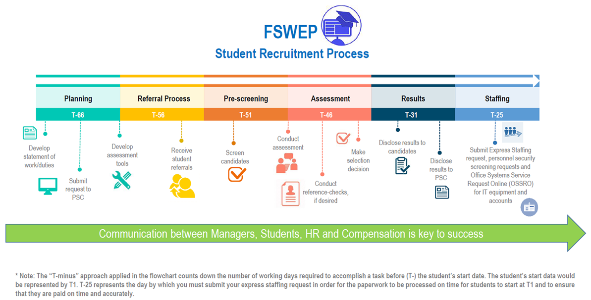 A 6-step flowchart that describes the stages, timelines and activities involved with hiring students. The key to a successful hiring process is communication between managers, students, HR and compensation.