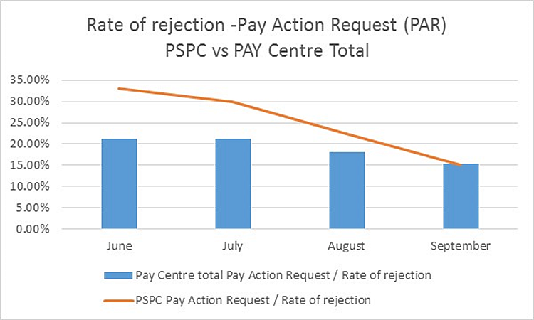 Bar graph depicting decline in PSPC's pay action request rejections from near 35% in June to 15.1 in September 2017. The overall Pay Centre rejection rate fell from over 20% to 15.5% in the same time period.