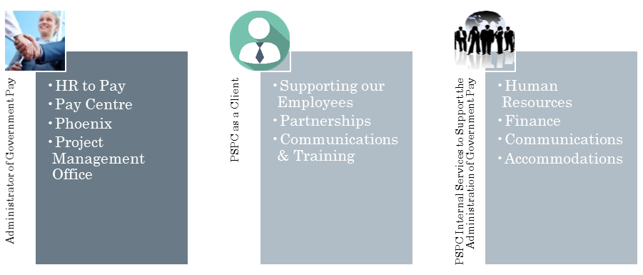 This infographic depicts the 3 pillars of PSPC's work.